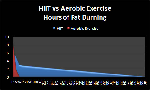 HIIT Afterburn Effects