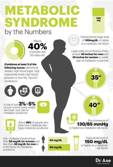 MSY_DrAxe infographic