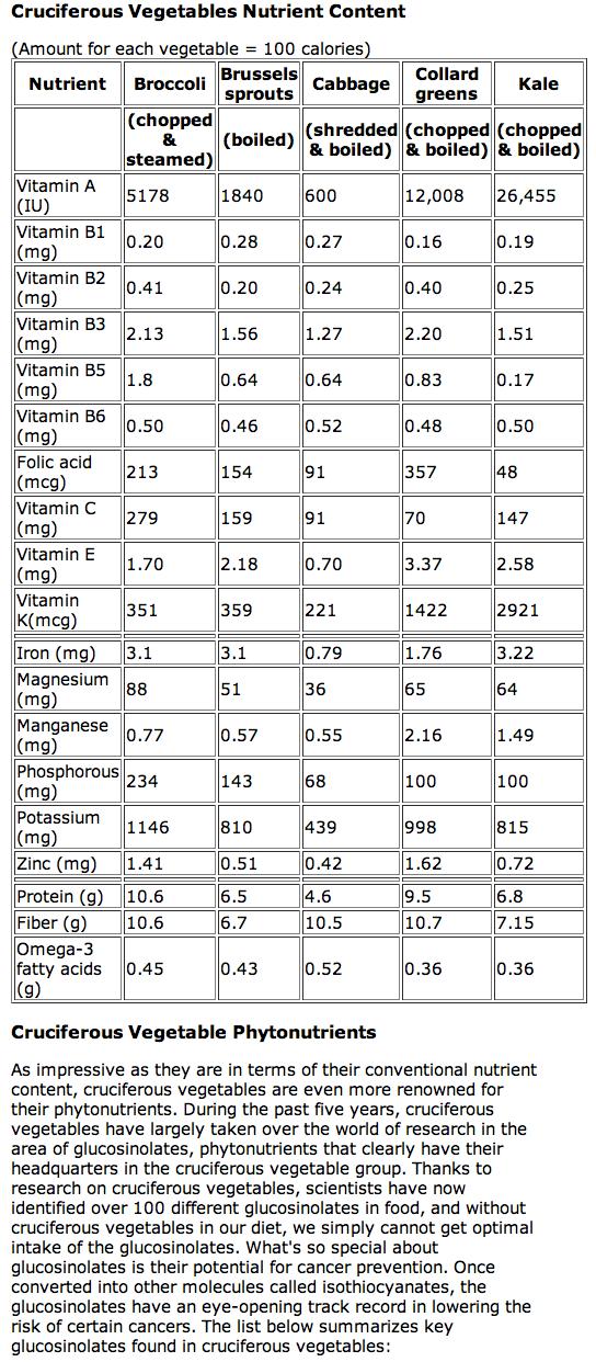 Super Veggie_graph-vitamins